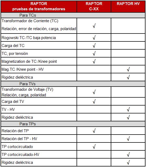 Pruebas de transformadores incluidas en el sistema Raptor