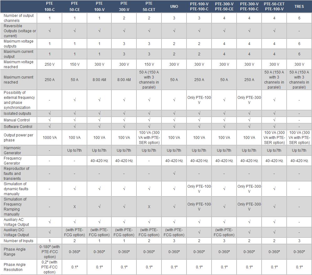 Characteristics selection chart