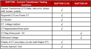 Raptor current transformer testing functions