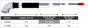 SMC PME-500-TR test cable dimensions breakdown