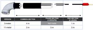 SMC PME-500-TR test cable dimensions breakdown