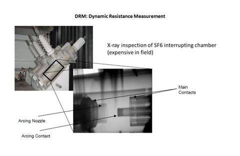 DRM: Dynamic Resistance Measurement