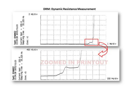 Dynamic Resistance Measurement
